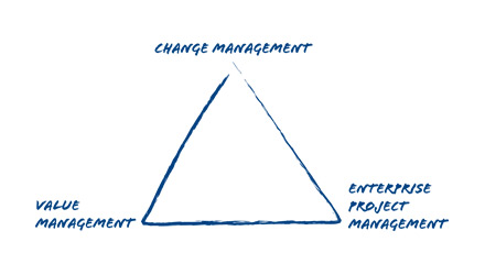 Three common pillars of excellence: Change Management, Value Management and Enterprise Project Management.