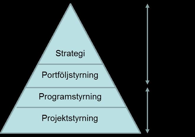 Figur 3: Programstyrningen kopplar till styrningen av portföljen och till projektstyrningen.